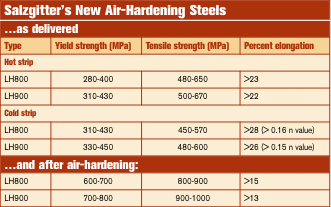 Salzgitters new air-hardening steels