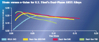 Strain versus n-Value for U.S. steel's dual-phase AHSS Alloys.