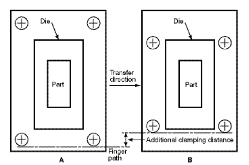 Fig. 1 Transfer direction and finger path
