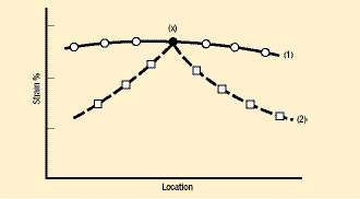 Fig. 1 two identical peak strains (x) have different causes.