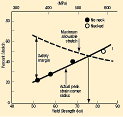 Fig.2 Peak strain measurements and maximum allowable stretch