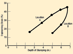 Fig. 3 Two different locations in a stamping had the same strain value