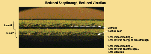 Reduced snapthrough,reduced vibration