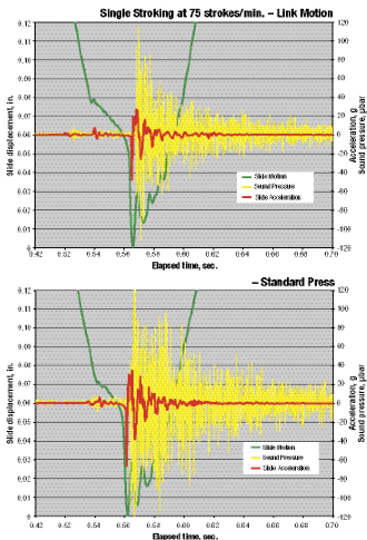 These graphs track sound pressure, slide motion and acceleration for 80-ton presses