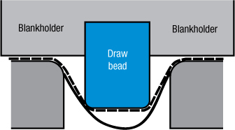 Fig. 2 Schematic shows the theoretical flow around a square draw bead