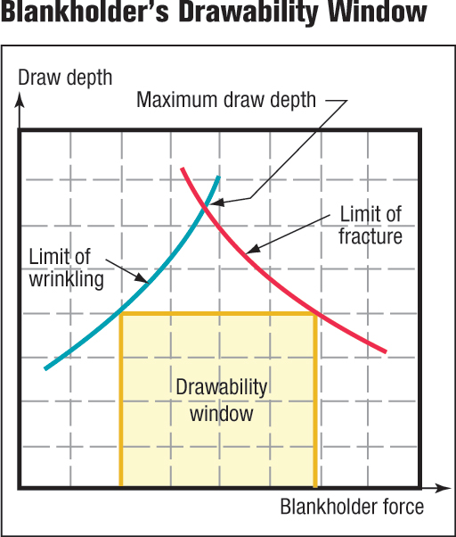 Blankholder's drawability window