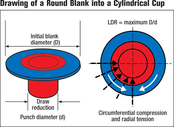Drawing of a round blank into a cylindrical cup