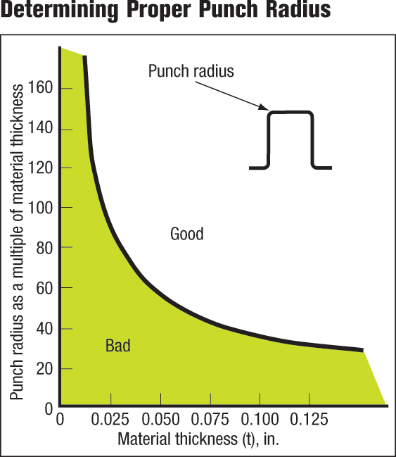 determining proper punch radius