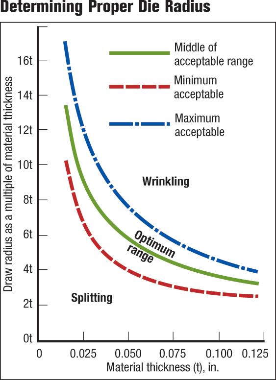 Determining proper die radius