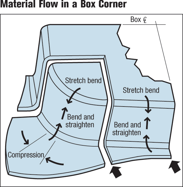 Material flow in a box corner