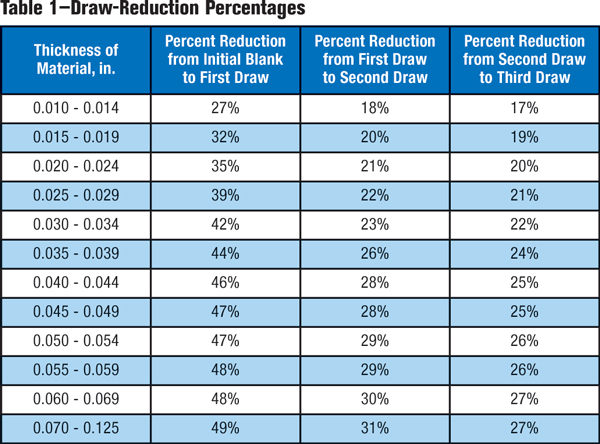 Table 1-Draw-reduction percentages
