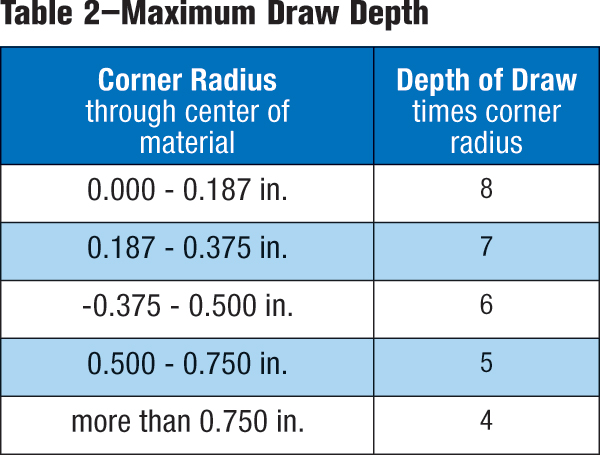 Table 2-Maximum draw depth