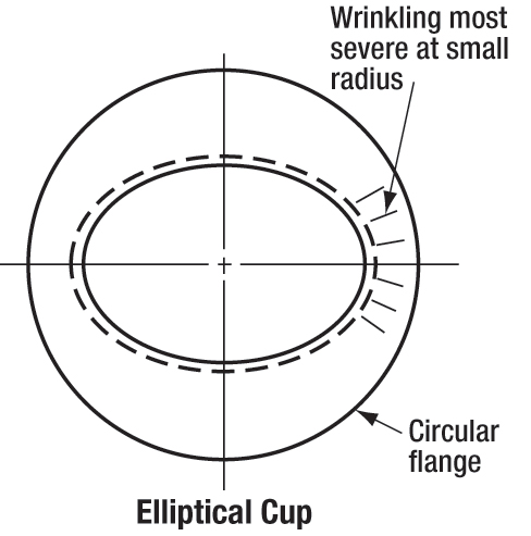 Fig. 2 Elliptical Cup