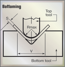 Fig. 5 Bottoming