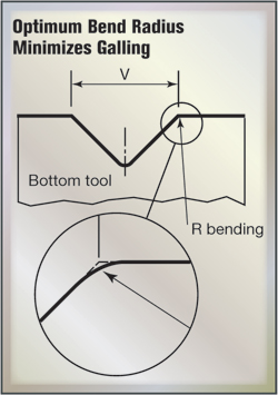 Fig. 7 Optimum Bend Radius Minimizes Galling