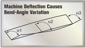 Fig. 8 Machine Defelction Causes Bend-Angle Variation