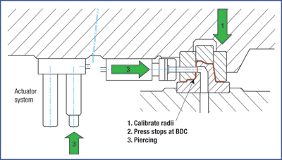 fig. 11 piercing integrated into a forming operation