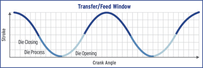 Transfer/feed window