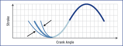 Crank Angle