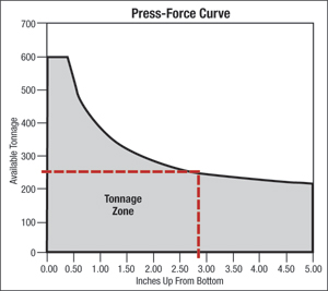 Fig. 1 Press-Force Curve