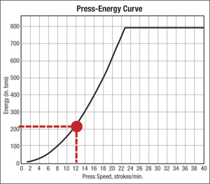 Fig. 2 Press-Energy Curve