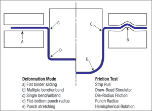 Fig. 1 Deformation mode and Friction test