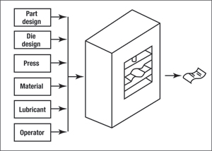 Six categories of metalforming input variables