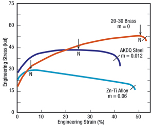 Three stress-strain curves illustrate the increase in strain after the onset
