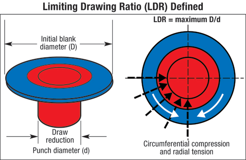Limiting drawing ratio