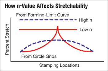 How n-Value Affects Stretchability