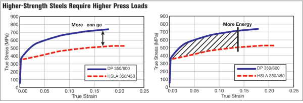Higher-Strength steels require higher press loads