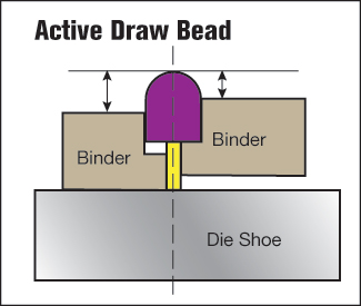 Active Draw Bead