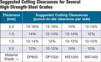 Suggested cutting clearances for several high-strength-steel grades
