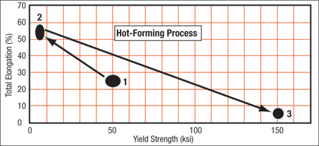 Schematic showing properties of hot-forming steel