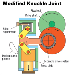 modified knuckle joint