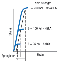 Fig. 2 yield strength
