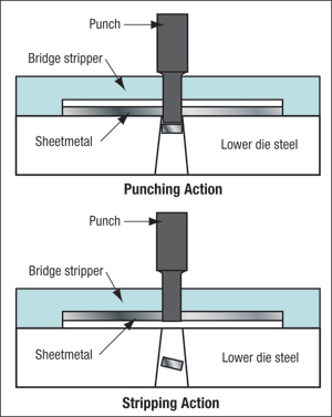 Fig. 1 Bridge stripper