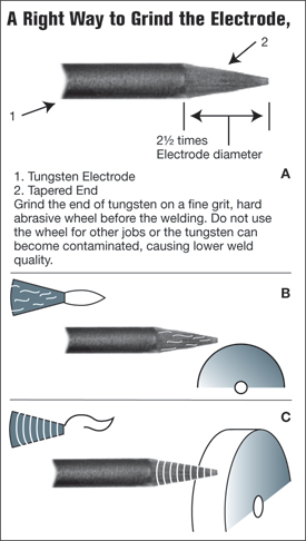 Right  to grind the electrode,and a wrong