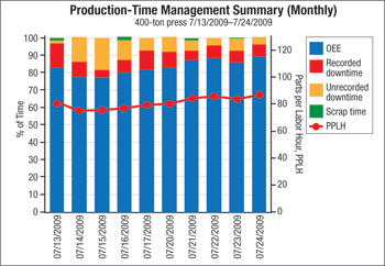 Production-Time managemant summary