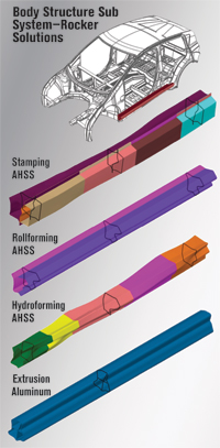 Metalforming tech. body structure sub system-rocker solutions