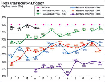 Productivity press area production efficiency