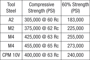 compressive strength data