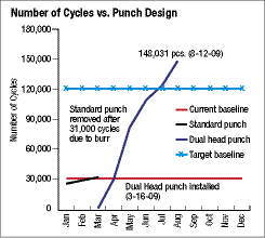 number of cycles vs. punch design