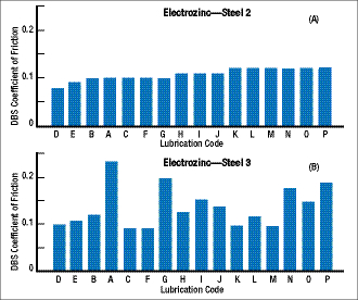 DBS data showing electrogalvanized steel