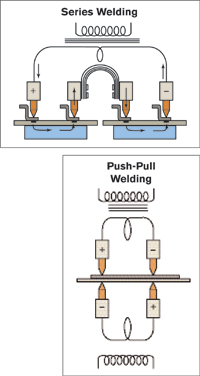 push-pull welding