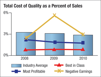 Total cost of Quality as a percent of Sales