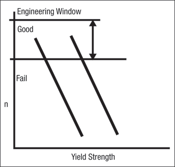 Yield Strength