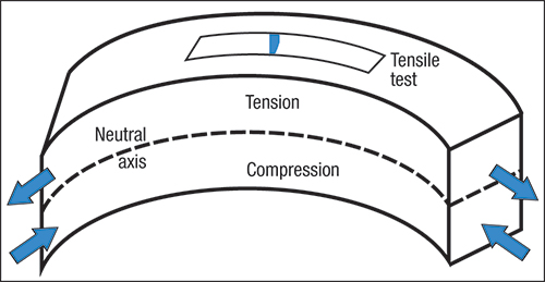 dynamic tension through compression and expansion Max is reached at lower pressure # surface tension is (resist expansion) dynamic airway compression.