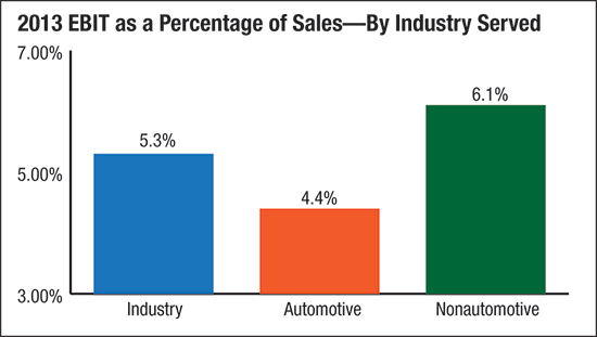 2013 EBIT as a percentage of sales by industry served