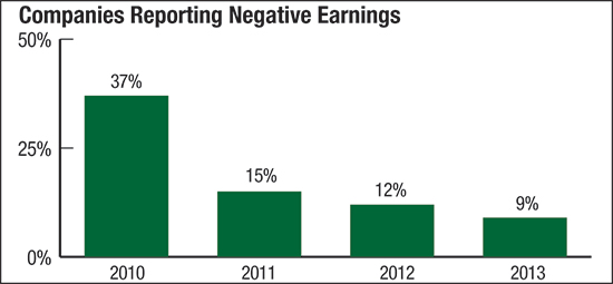 companies reporting negative earnings